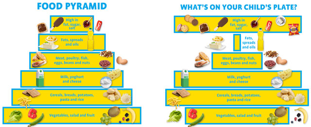 food pyramid versus foods actually eaten